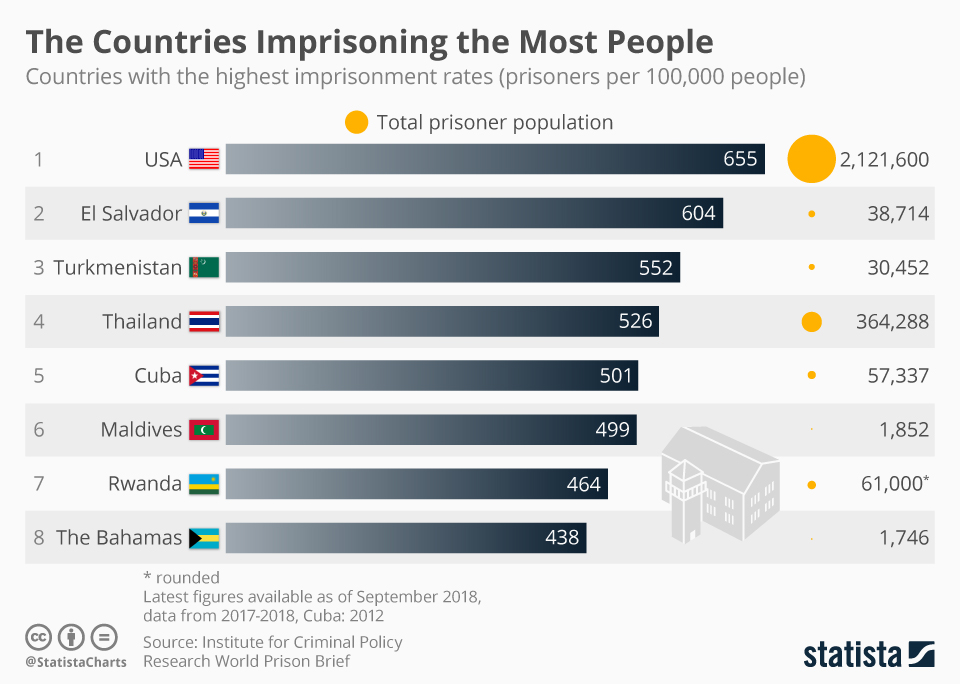 Infographic: The Countries Imprisoning the Most People | Statista