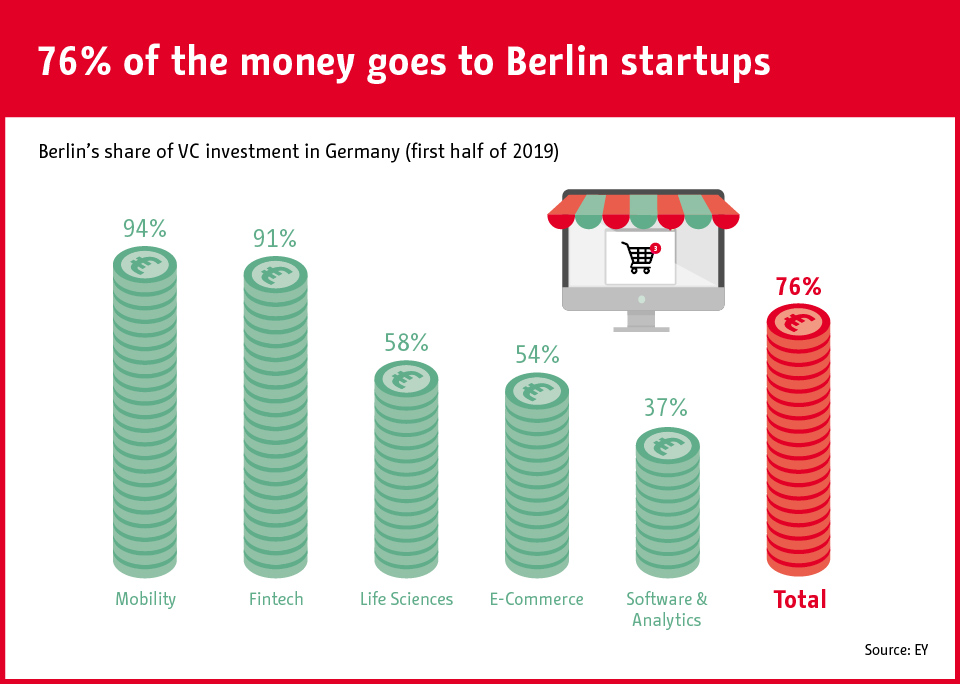 Infographic: 76% of the money goes to Berlin startups | Statista