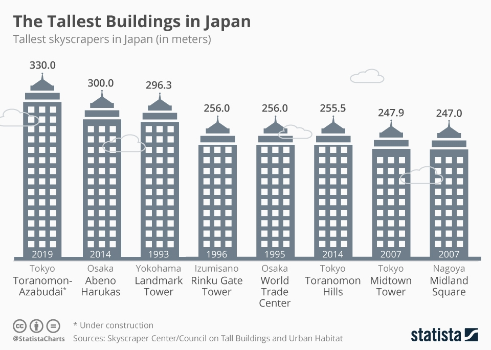 Infographic: Construction on Japan's New Tallest Building Starts   Statista