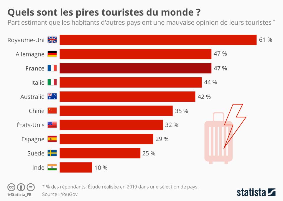Infographie: Quels sont les pires touristes du monde ? | Statista