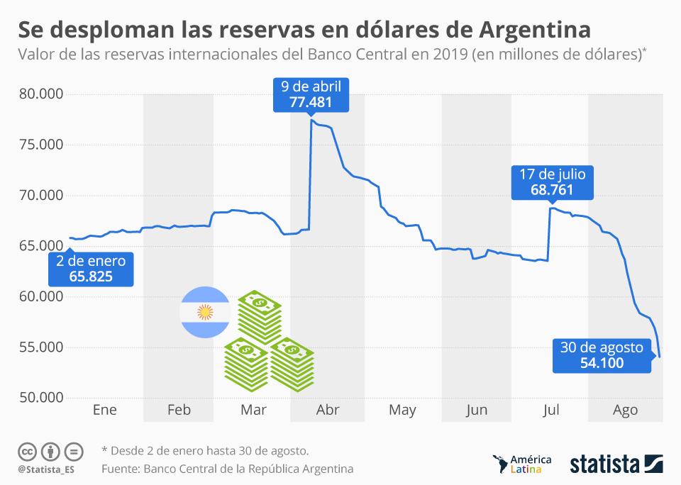 Infografía: ¿Cuánto han disminuido las reservas en dólares de Argentina? | Statista