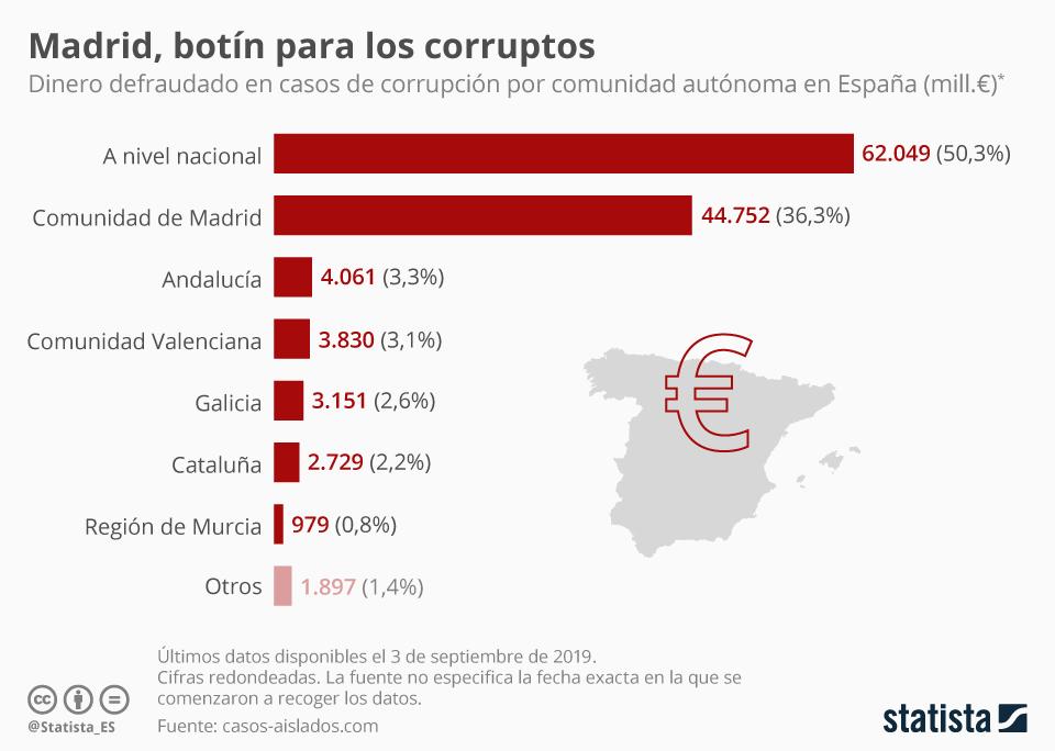 Infografía: ¿En qué comunidad autónoma ha habido mayor corrupción?  | Statista