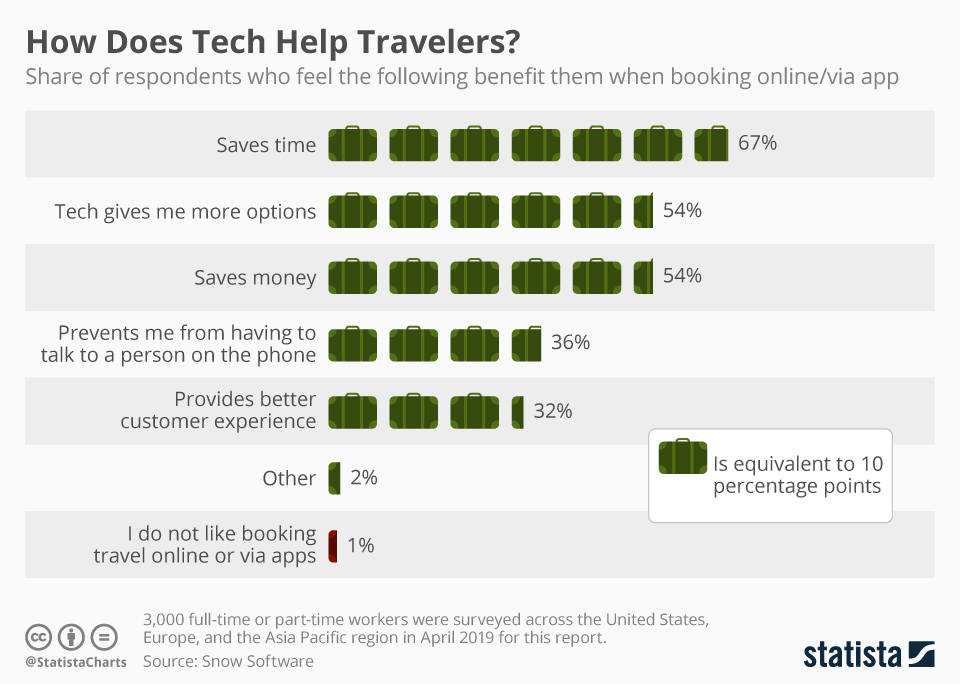 Infographic: How Does Tech Help Travelers? | Statista