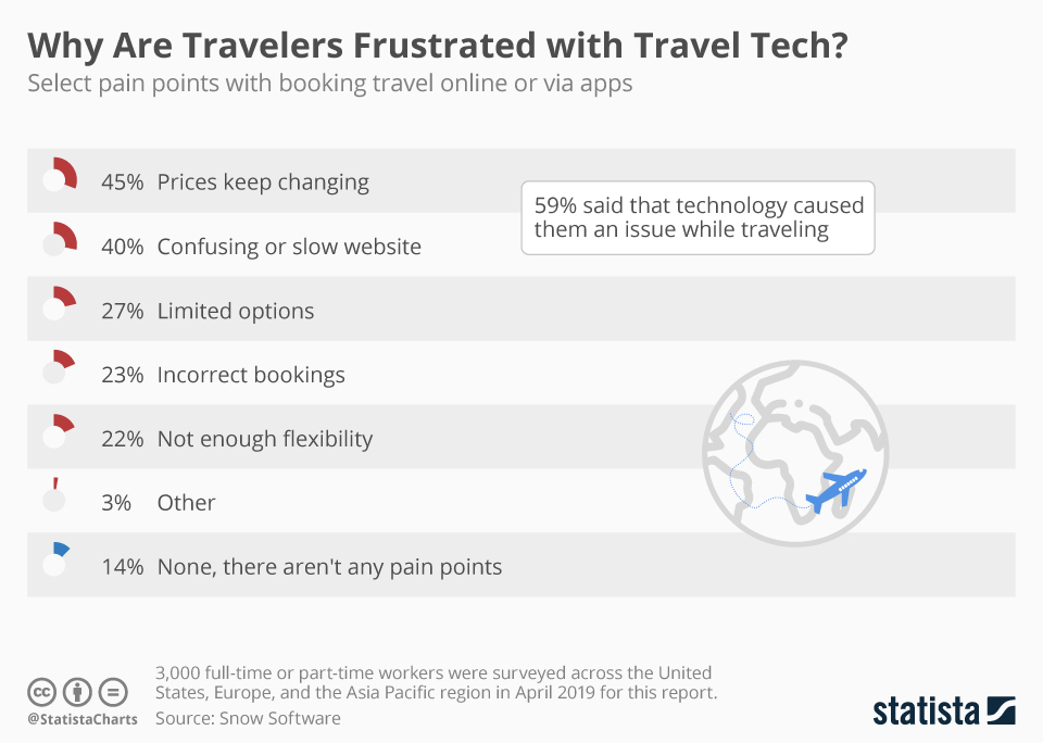 Infographic: Why Are Travelers Frustrated with Travel Tech? | Statista