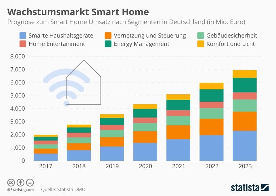 Infografik: Wachstumsbranche Smart Home | Statista