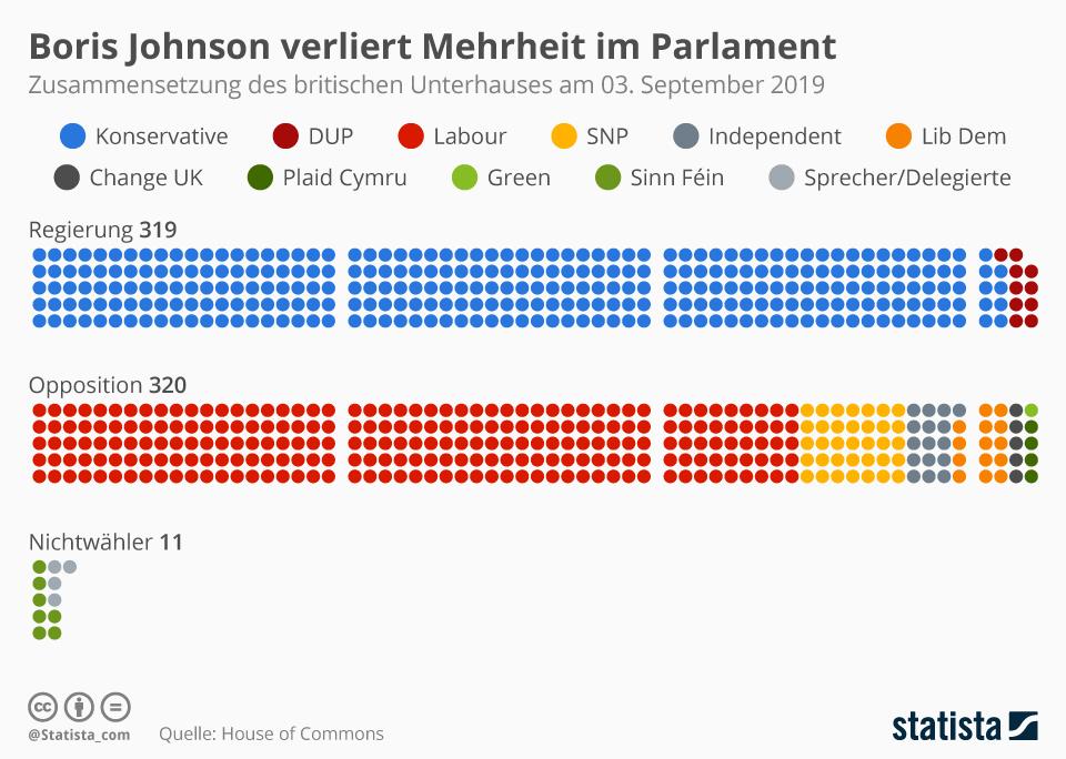 Infografik: Boris Johnson verliert Mehrheit im Parlament | Statista