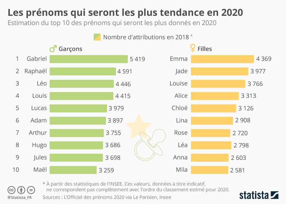 Infographie: Les prénoms qui seront les plus tendance en 2020 | Statista