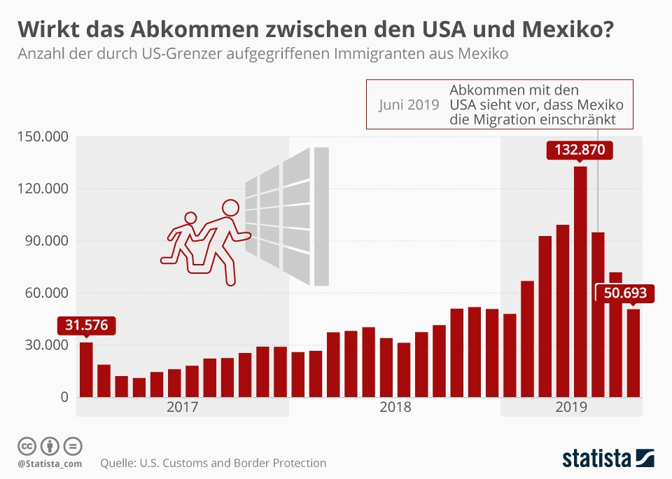 Infografik: Wirk das Abkommen zwischen den USA und Mexiko?   Statista