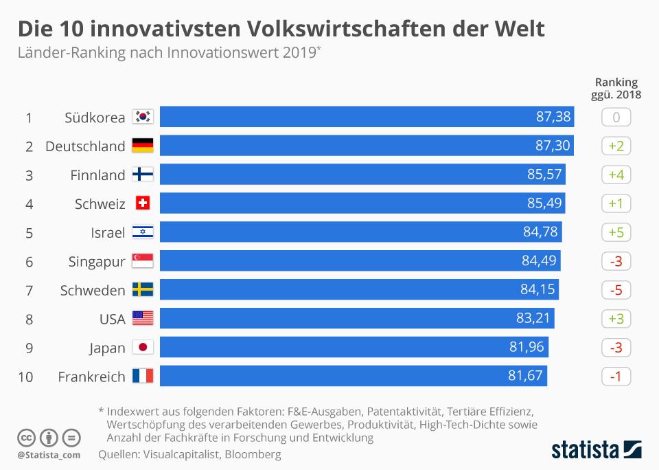 Infografik: Das sind die innovativsten Volkswirtschaften der Welt | Statista
