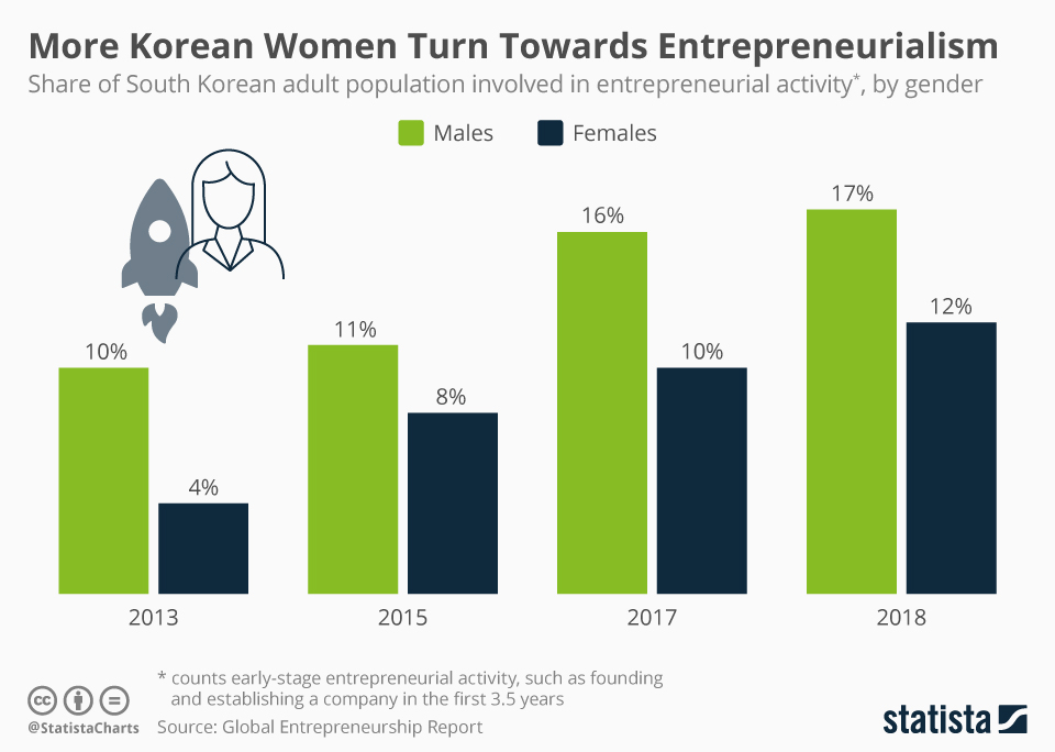 Infographic: More Korean Women Turn Towards Entrepreneurialism | Statista