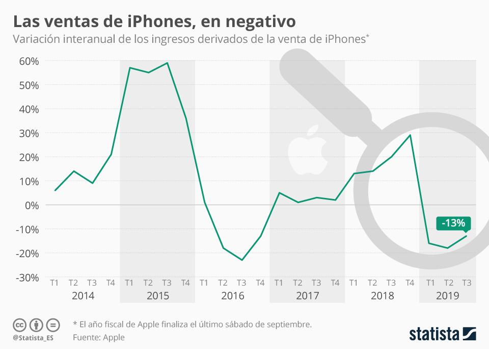 Infografía: Los iPhones, un negocio poco estable  | Statista
