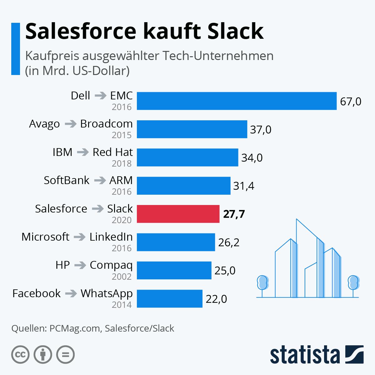 Infografik: Tech-Zukäufe im Vergleich | Statista