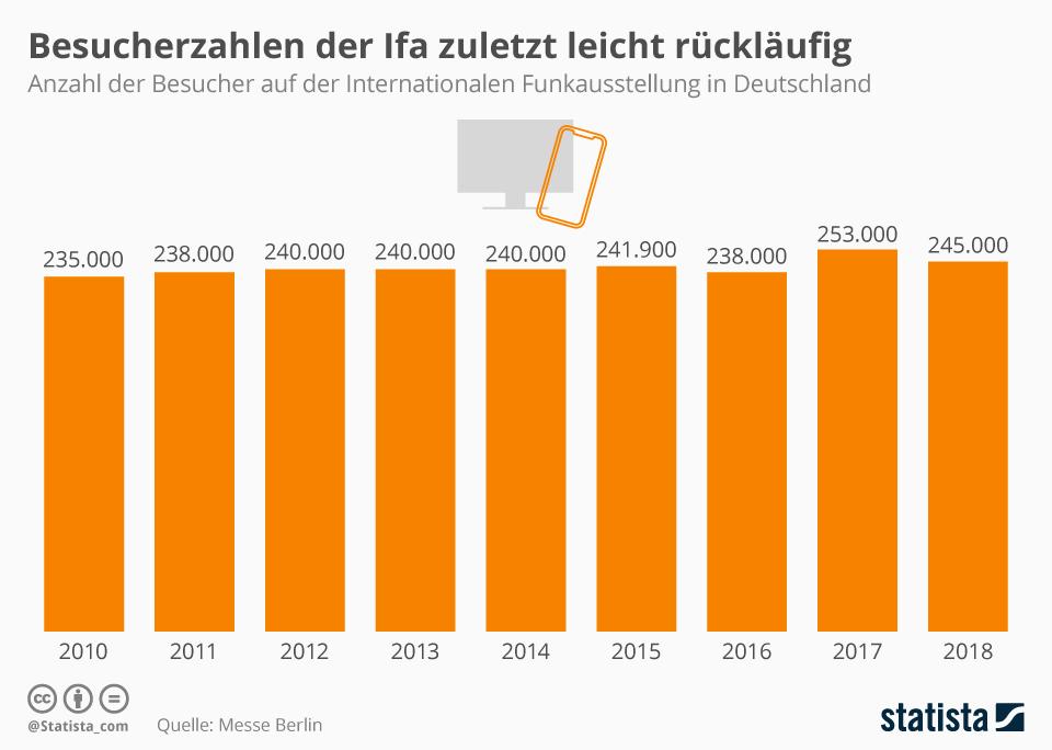 Infografik: Besucherzahlen der IFA zuletzt leicht rückläufig | Statista