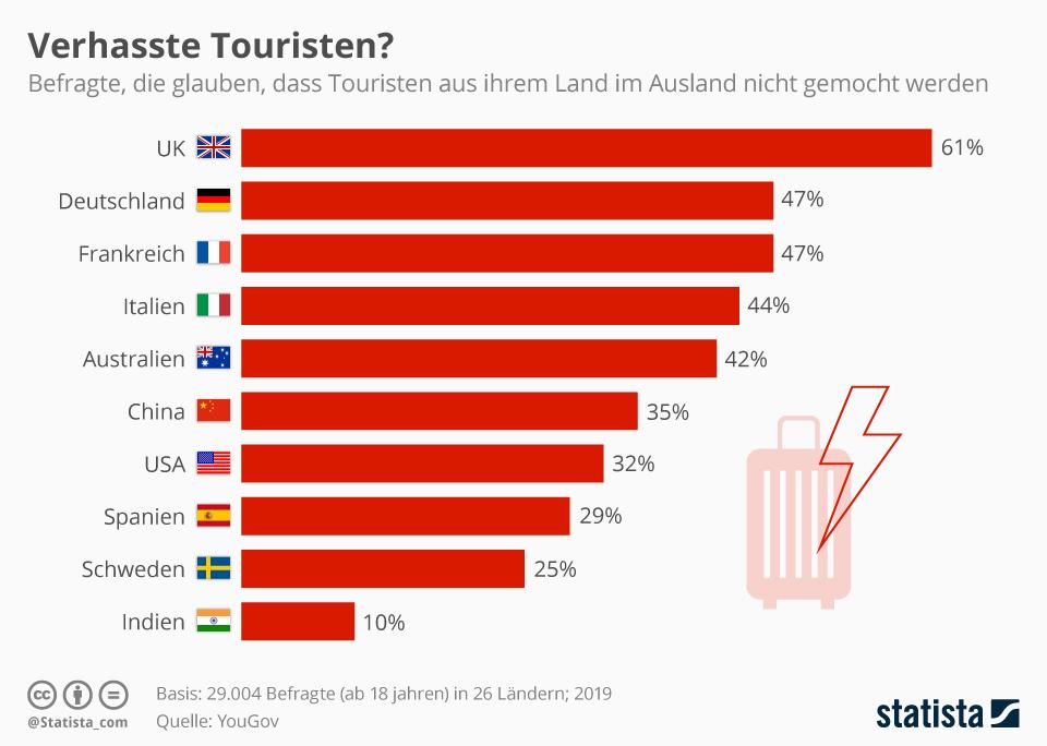 Infografik: Verhasste Touristen? | Statista