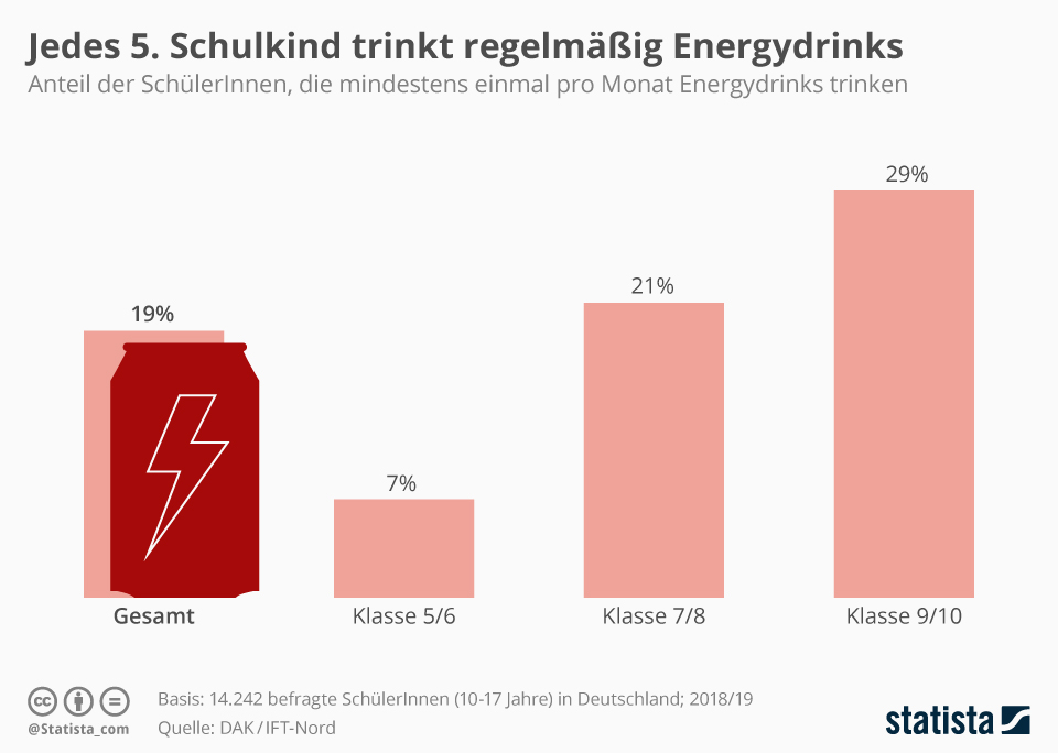 Infografik: Jedes fünfte Schulkind trinkt regelmäßig Energydrinks | Statista