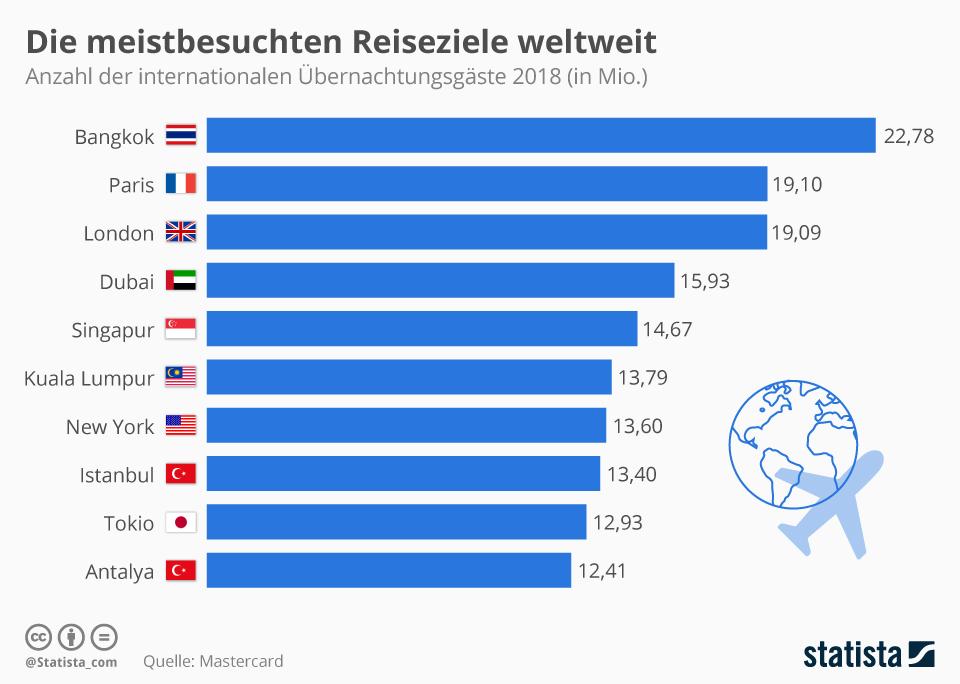 Infografik: Das sind die meistbesuchten Reiseziele weltweit | Statista
