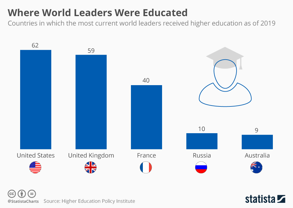 Infographic: Where World Leaders Were Educated | Statista