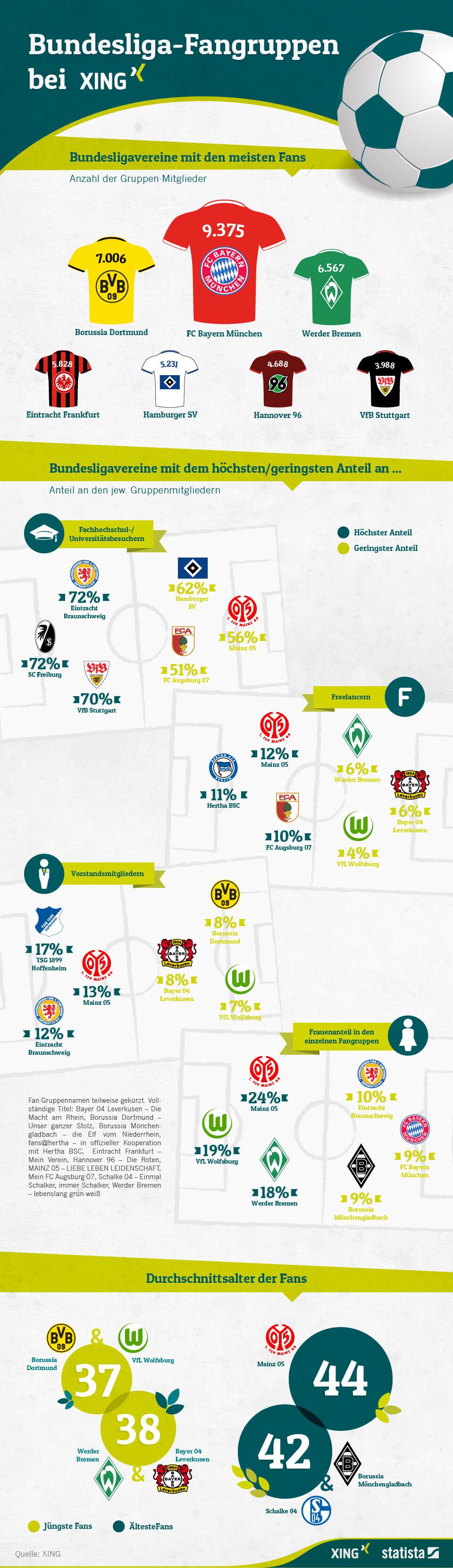 Infografik: Bundesliga-Fangruppen bei XING | Statista