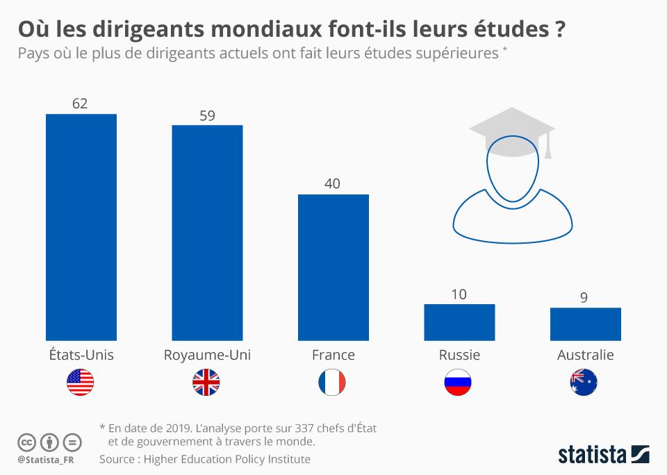 Infographie: Où les dirigeants mondiaux font-ils leurs études ? | Statista