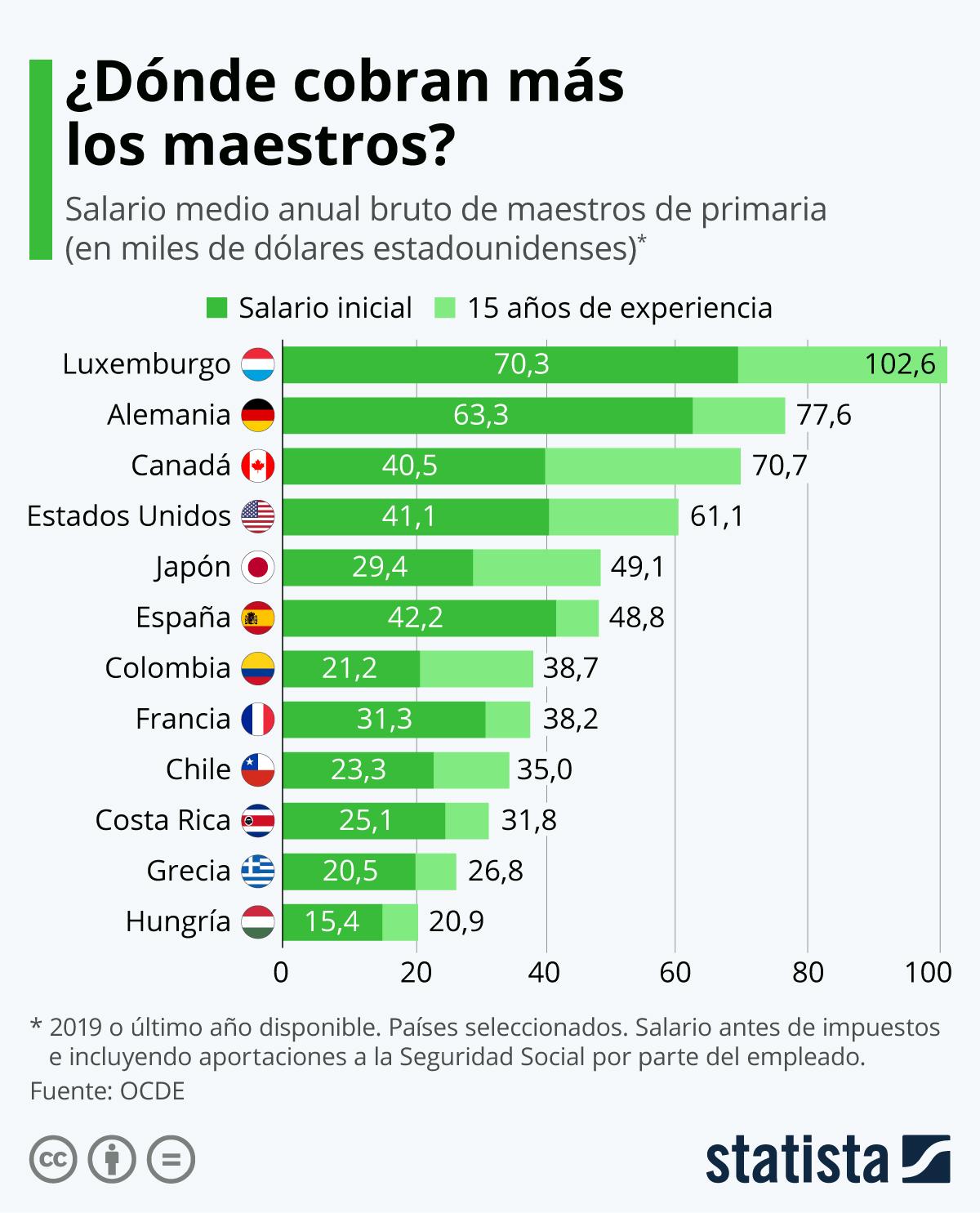 Infografía: ¿Cuánto cobran los maestros en el mundo? | Statista
