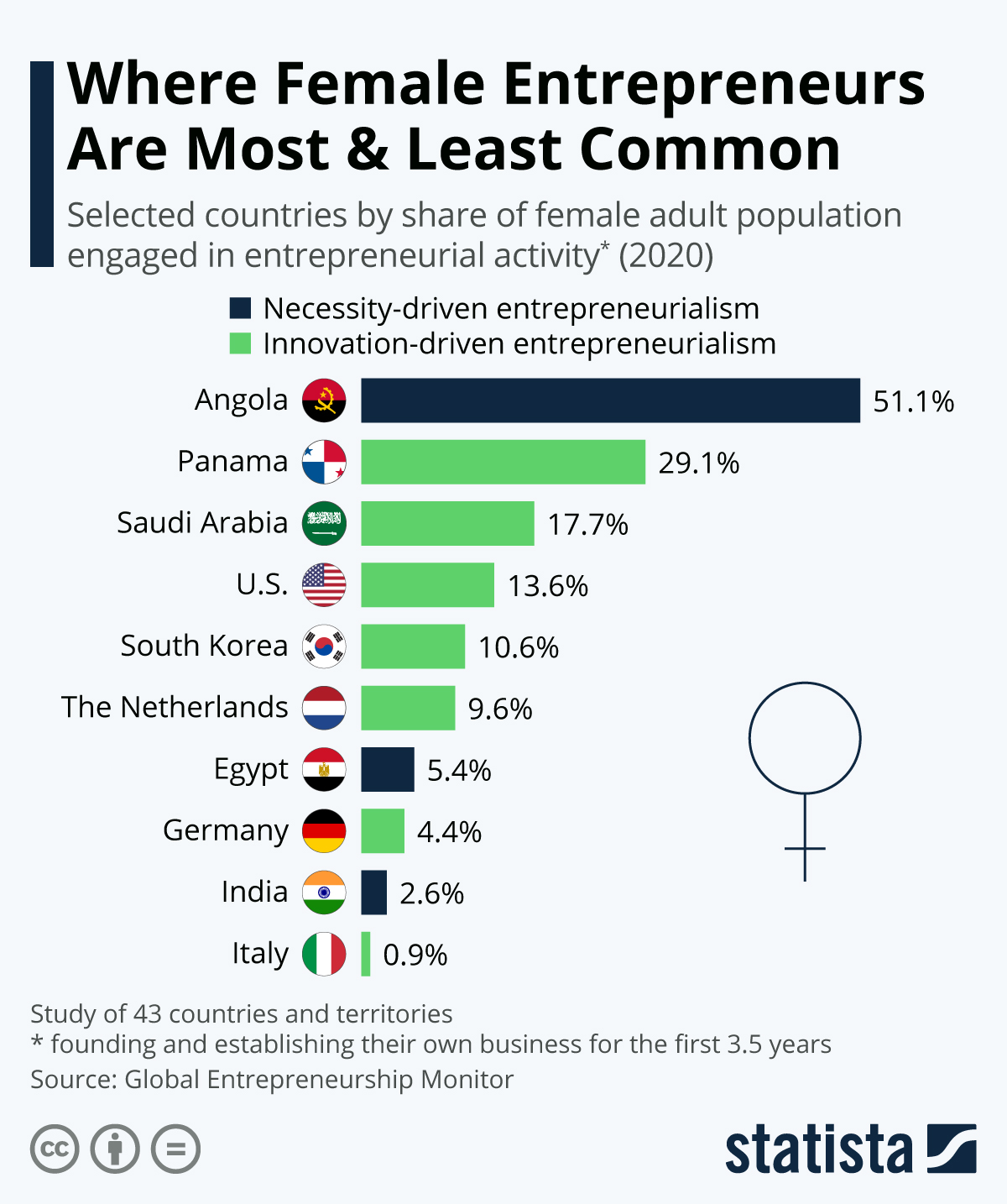 Infographic: Where Female Entrepreneurs Are Most & Least Common | Statista