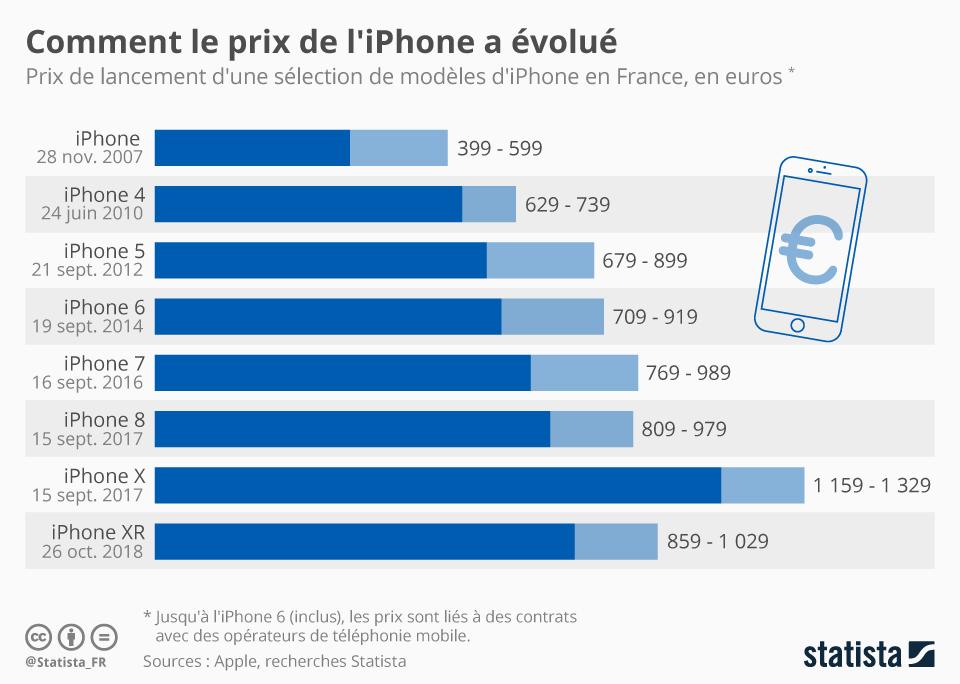 Infographie: Comment le prix de l'iPhone a évolué | Statista