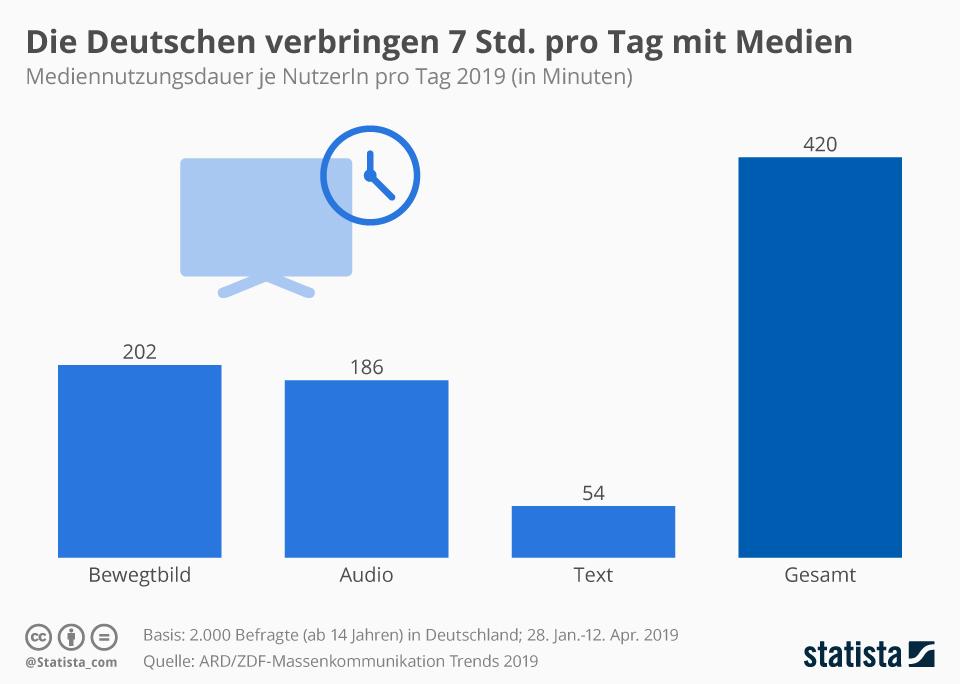Infografik: Die Deutschen verbringen 7 Stunden pro Tag mit Medien | Statista