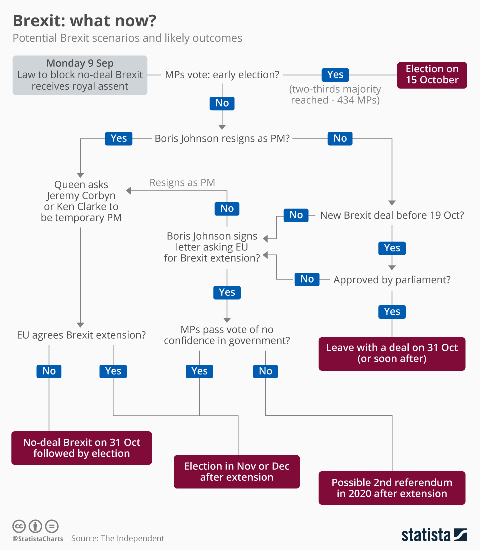 Infographic: Brexit: What Now? | Statista