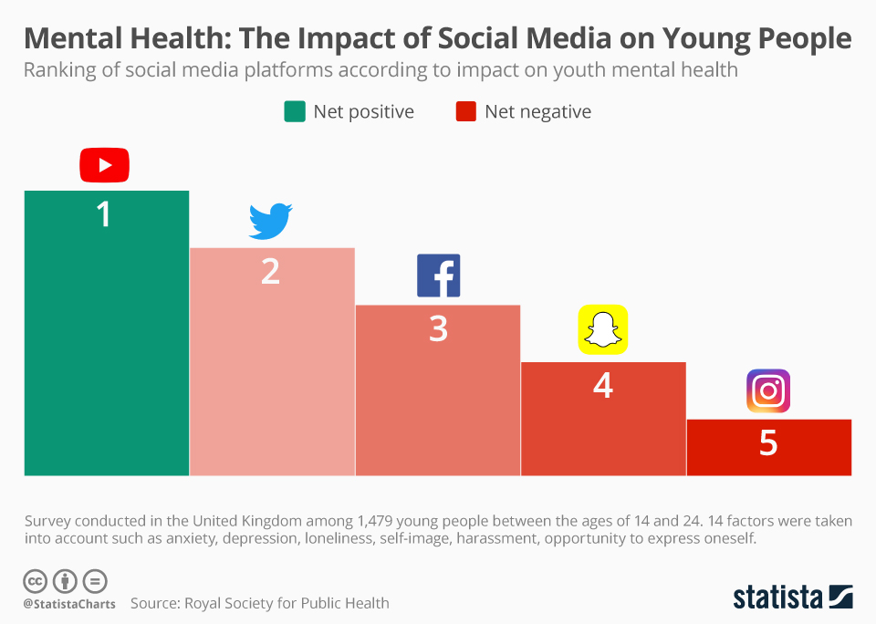 Infographic: Mental Health: The Impact of Social Media on Young People | Statista