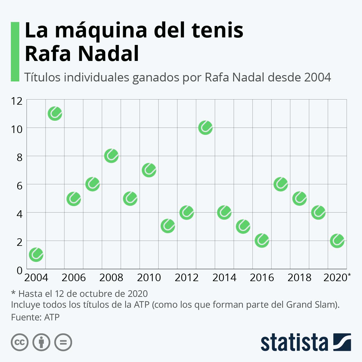 Infografía: ¿Cuándo ha ganado más torneos Rafa Nadal? | Statista