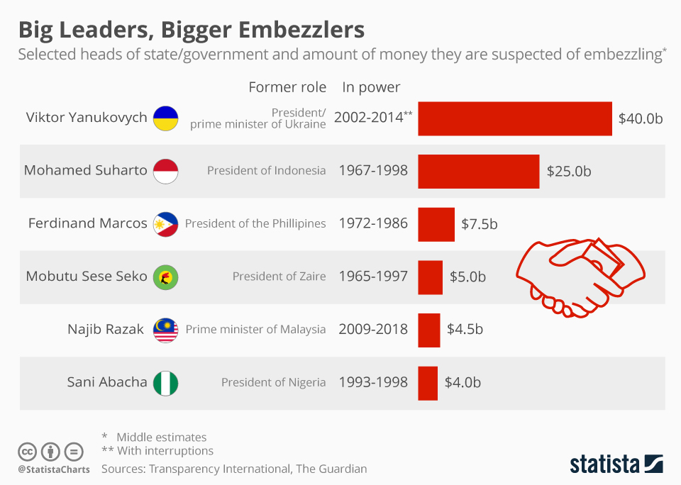 Infographic: The Most Notorious Embezzlers Among State Leaders | Statista