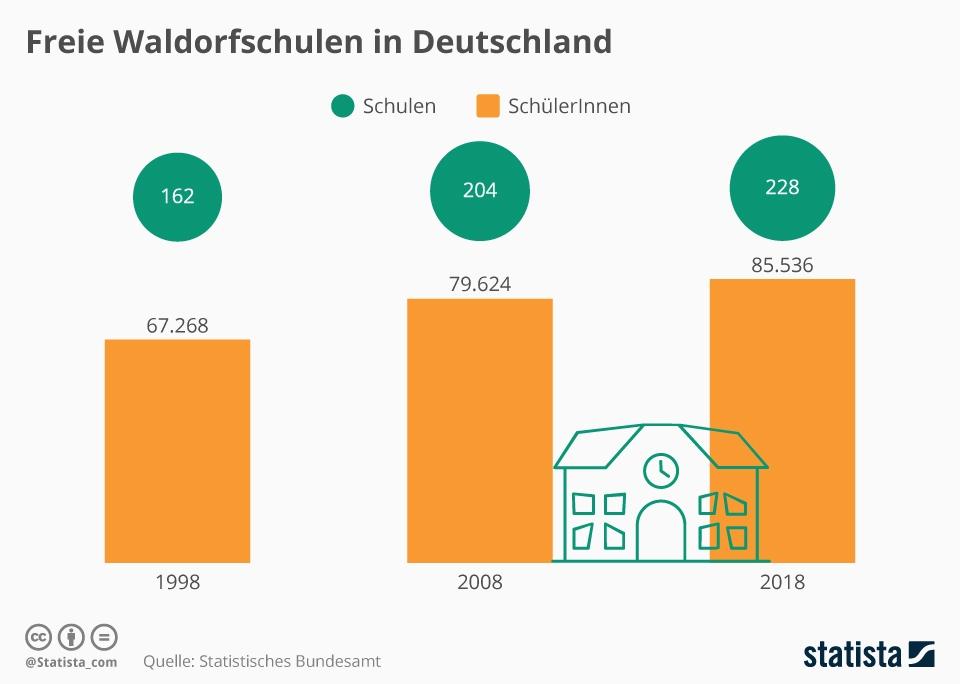 Infografik: Freie Waldorfschulen in Deutschland | Statista