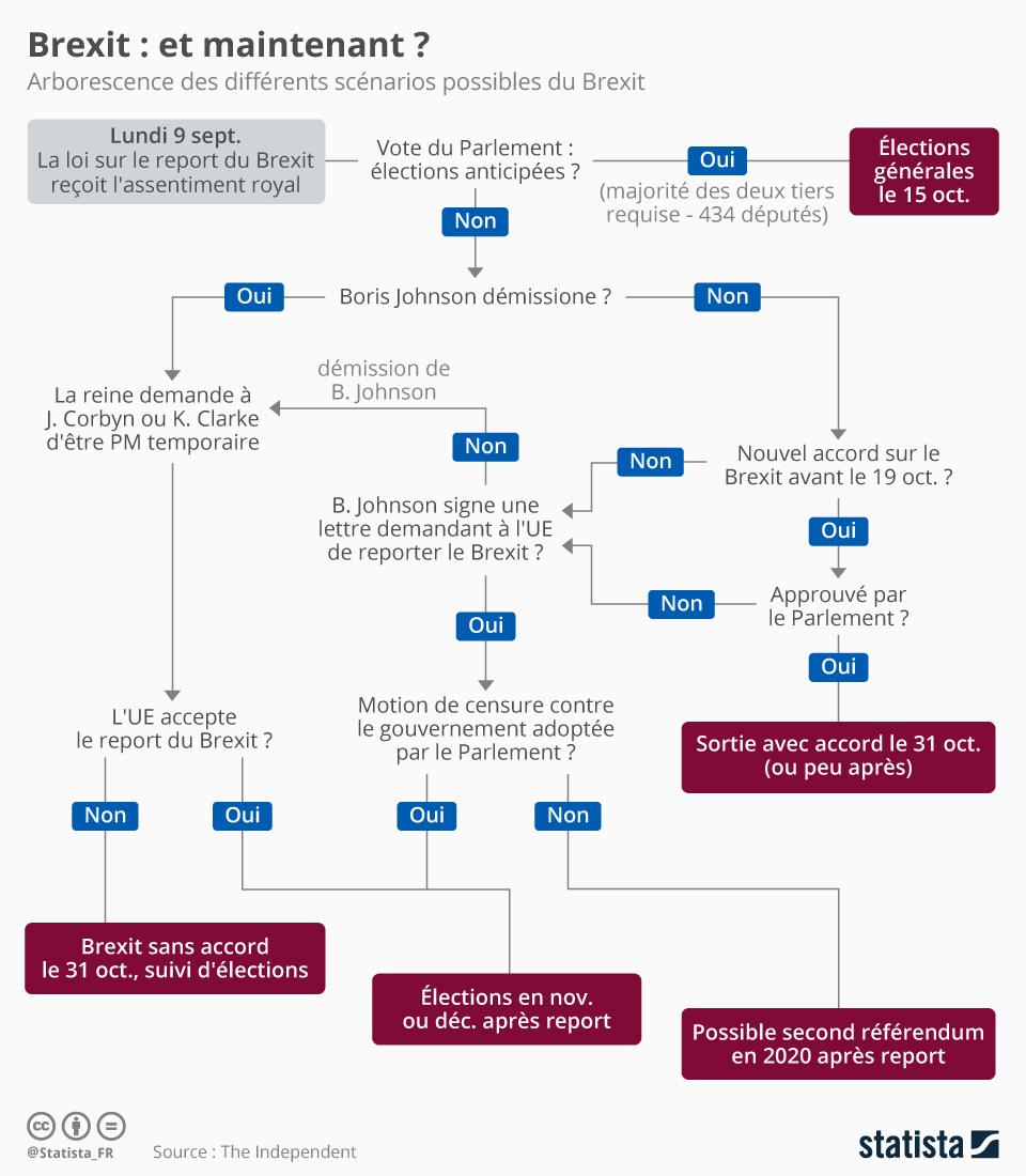 Infographie: Brexit : et maintenant ? | Statista
