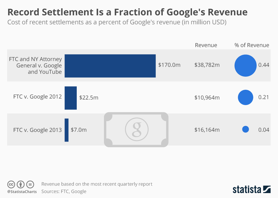 Infographic: Record Settlement Is a Fraction of Google's Revenue   Statista