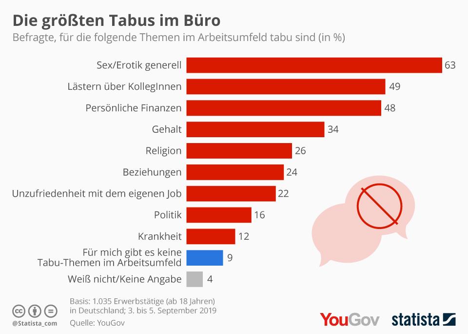 Infografik: Die größten Tabus im Büro | Statista