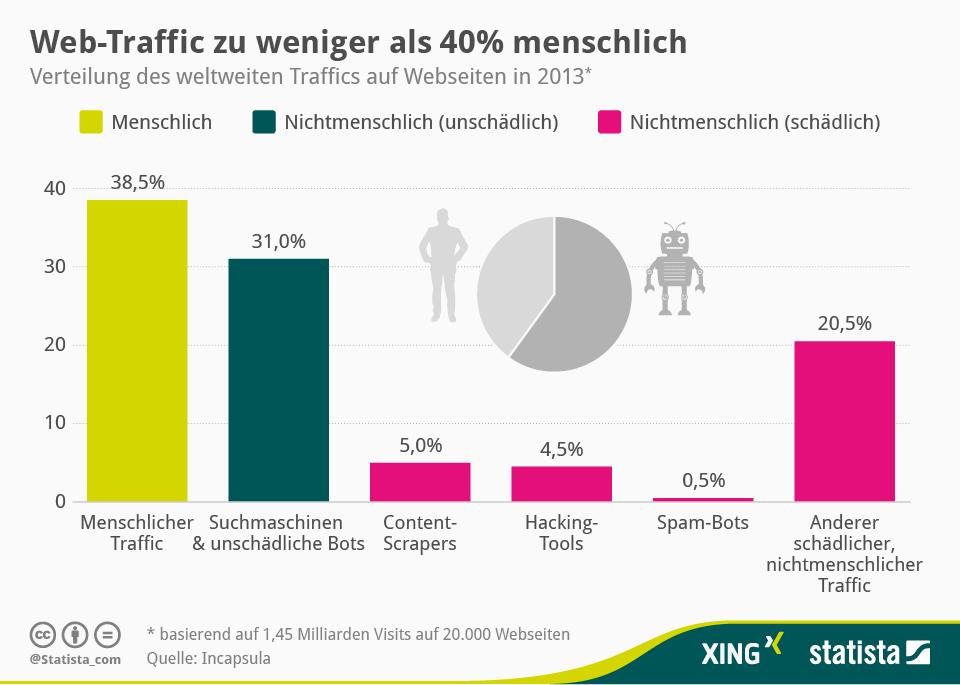 Infografik: Web-Traffic überwiegend nichtmenschlich   Statista