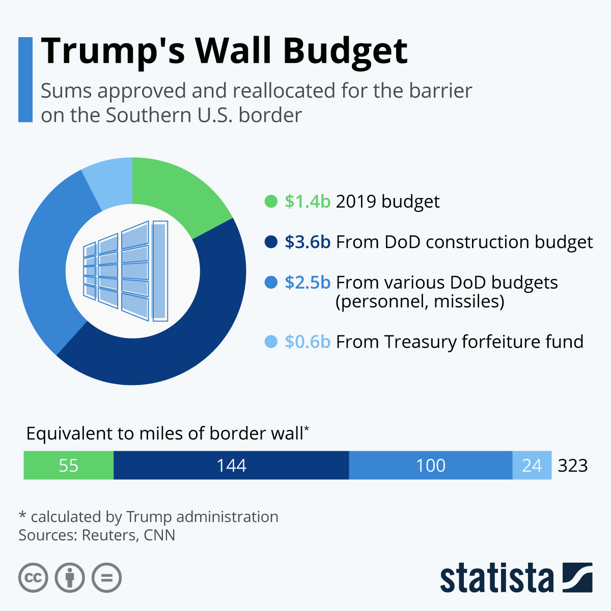 Infographic: Trump's Wall Budget Stands at US$8 Billion | Statista