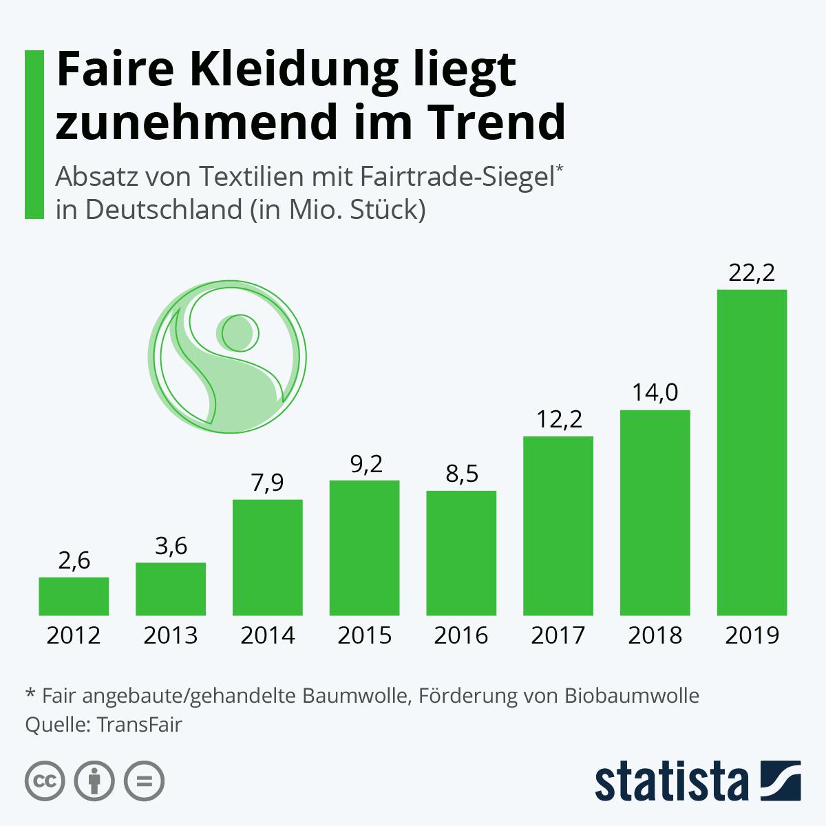 Infografik: Faire Kleidung liegt zunehmend im Trend | Statista