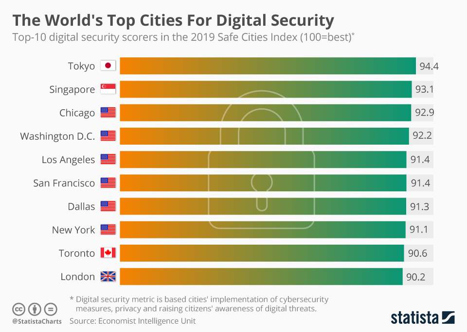 Infographic: The World's Top Cities For Digital Security  | Statista