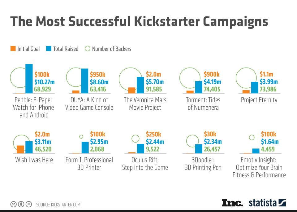 Chart: The Most Successful Kickstarter Campaigns | Statista