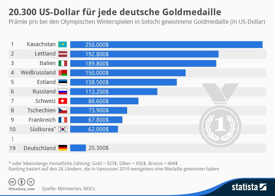 Infografik: 20.300 US-Dollar für jede deutsche Goldmedaille | Statista