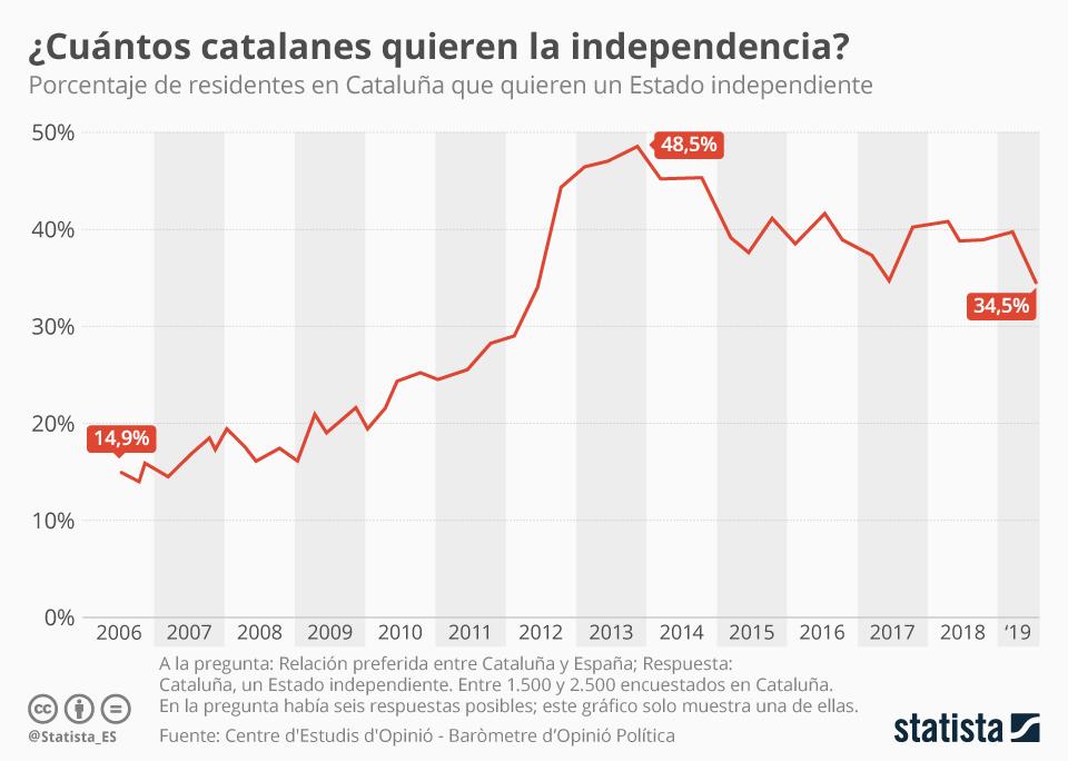 Infografía: ¿Cuántos catalanes preferirían un Estado independiente?  | Statista