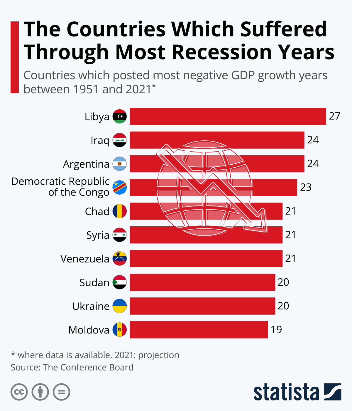Infographic: The Countries Which Suffered Through Most Recession Years | Statista