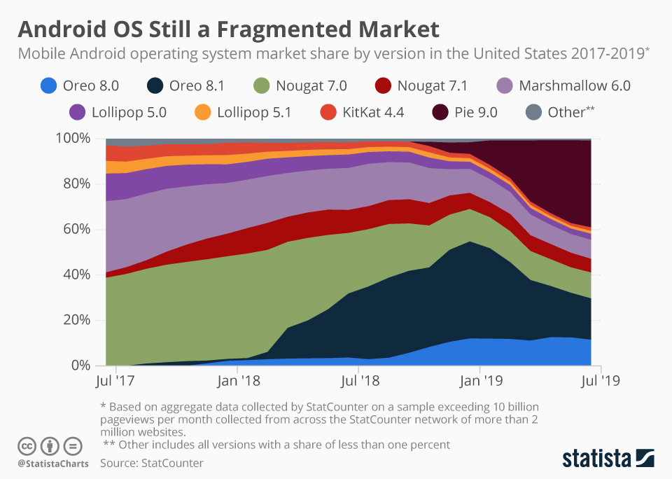 Infographic: Android OS Still a Fragmented Market | Statista