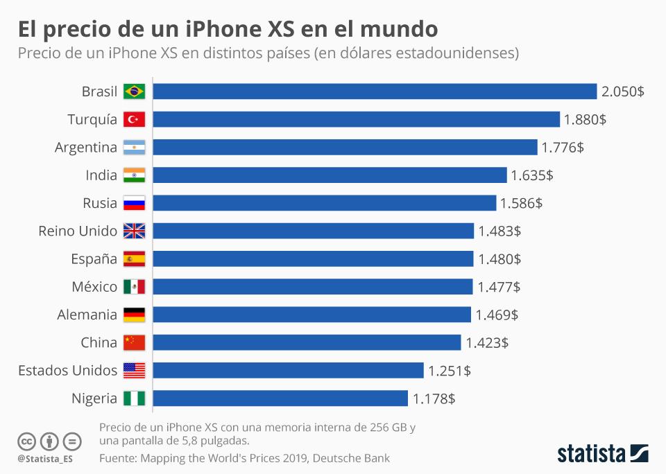 Infografía: Los precios del iPhone en el mundo | Statista