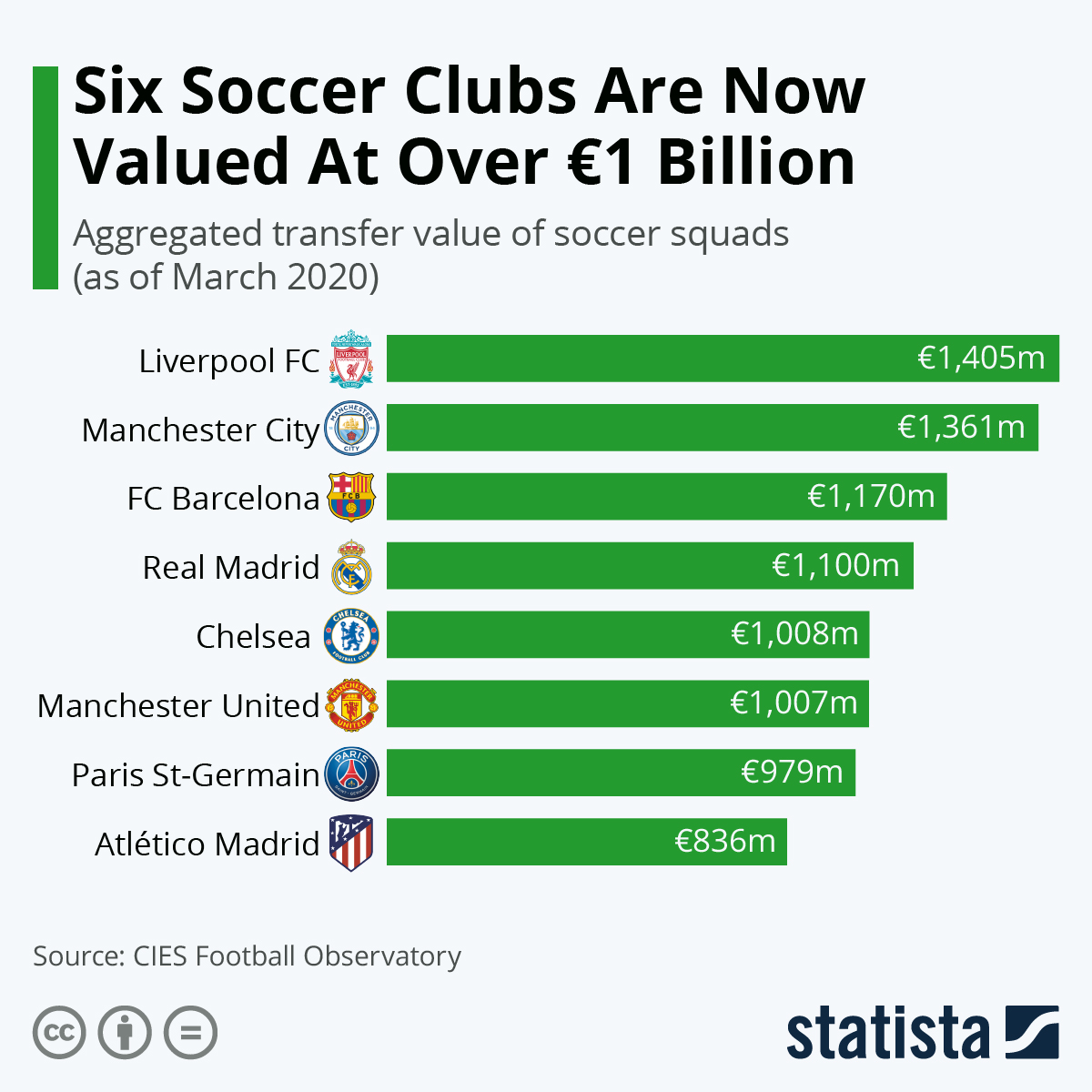Infographic: Six Soccer Clubs Are Now Valued At Over €1 Billion | Statista