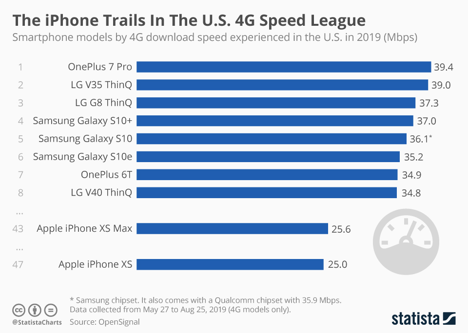 Infographic: The iPhone Trails In The U.S. 4G Speed League | Statista