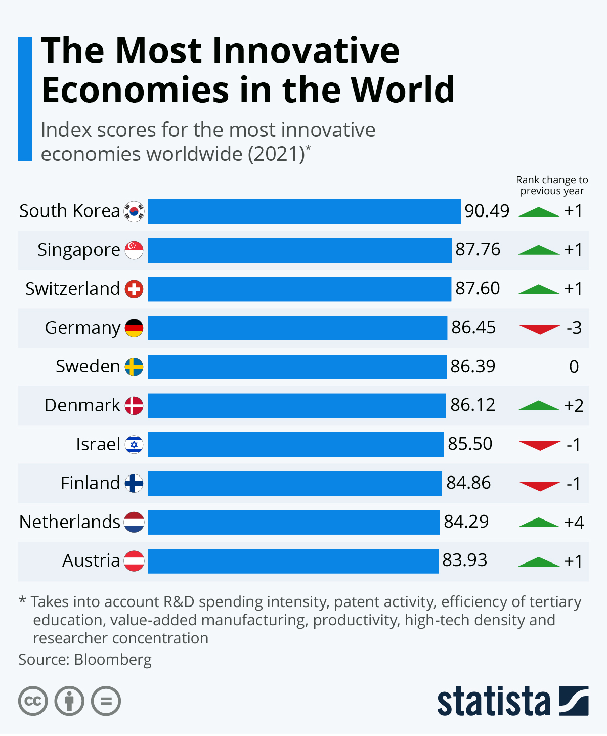 Infographic: The Most Innovative Economies in the World | Statista