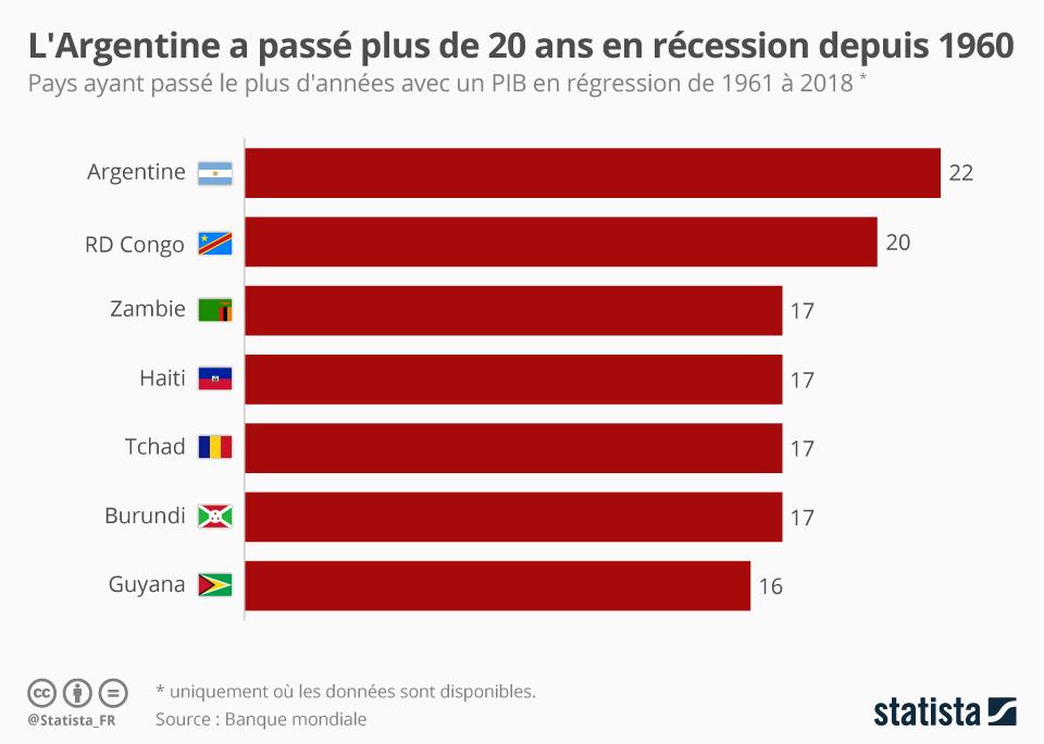 Infographie: Les pays qui ont passé le plus de temps en récession | Statista