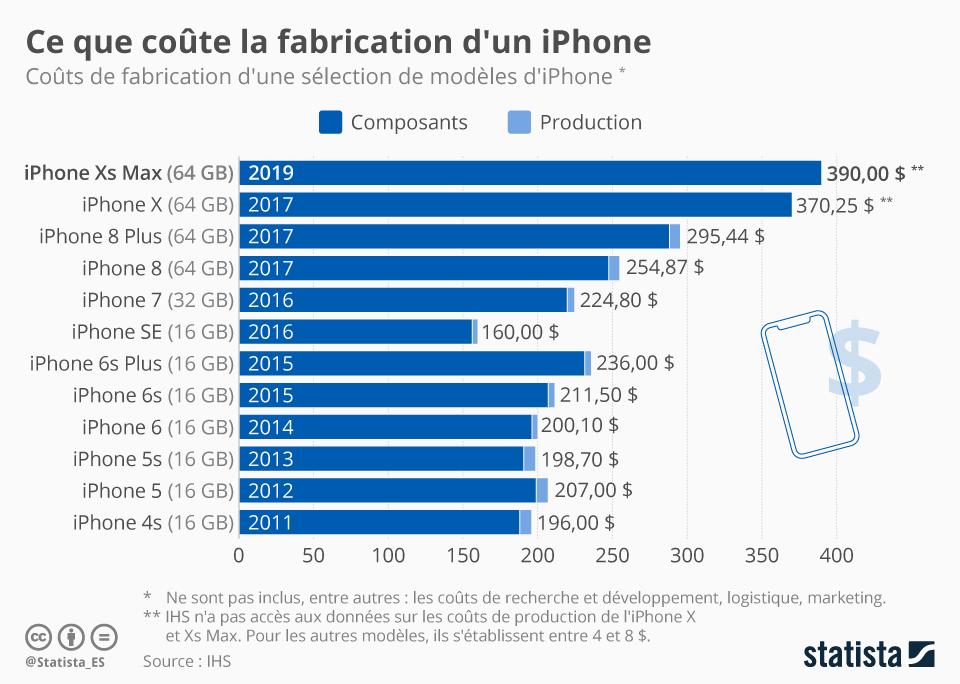 Infographie: Combien coûte la fabrication d'un iPhone ? | Statista